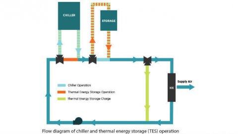 Investigación revela los beneficios del almacenamiento de energía térmica para operadores de redes